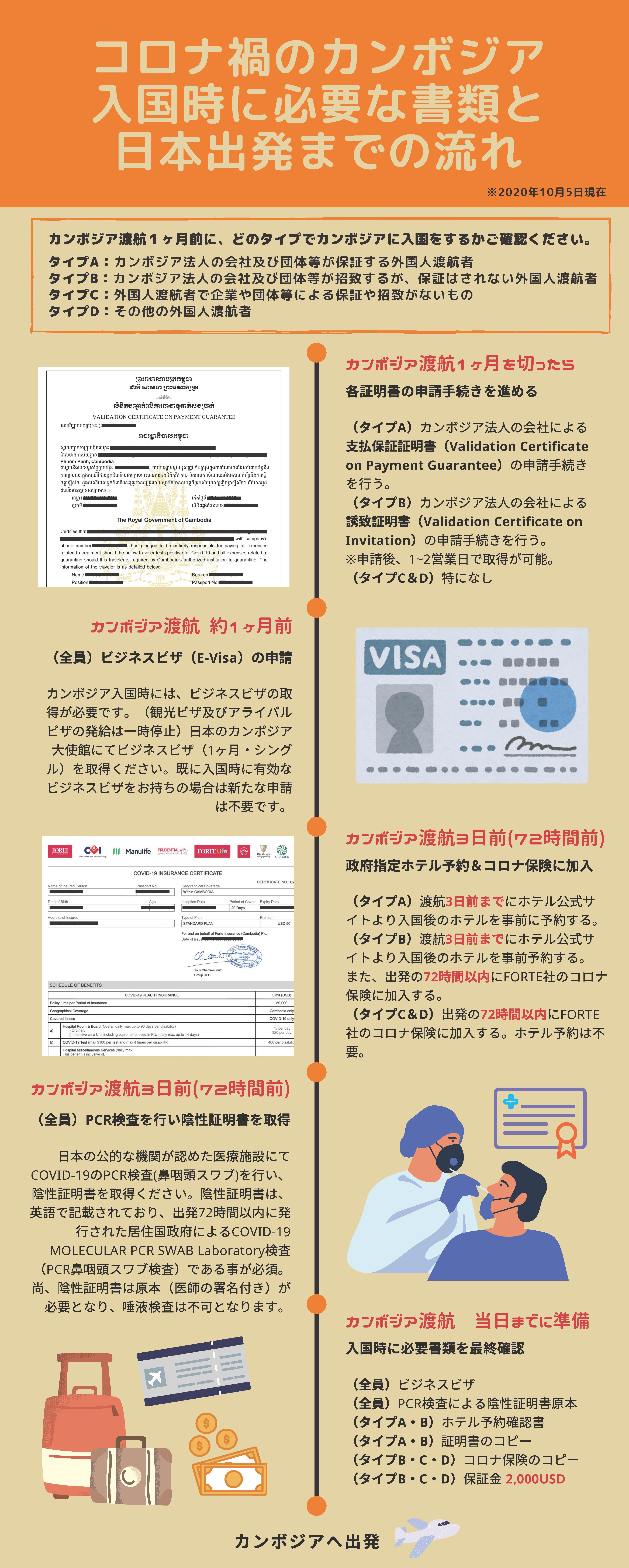 【分かりやすく図で説明】コロナ禍のカンボジア入国時に必要な書類と日本出発までの流れ